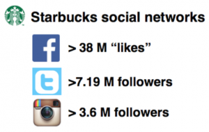 Why Do Luxury Consumers Engage With Brands On Social Media?